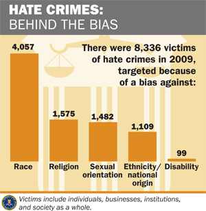 Number of gay hate crimes