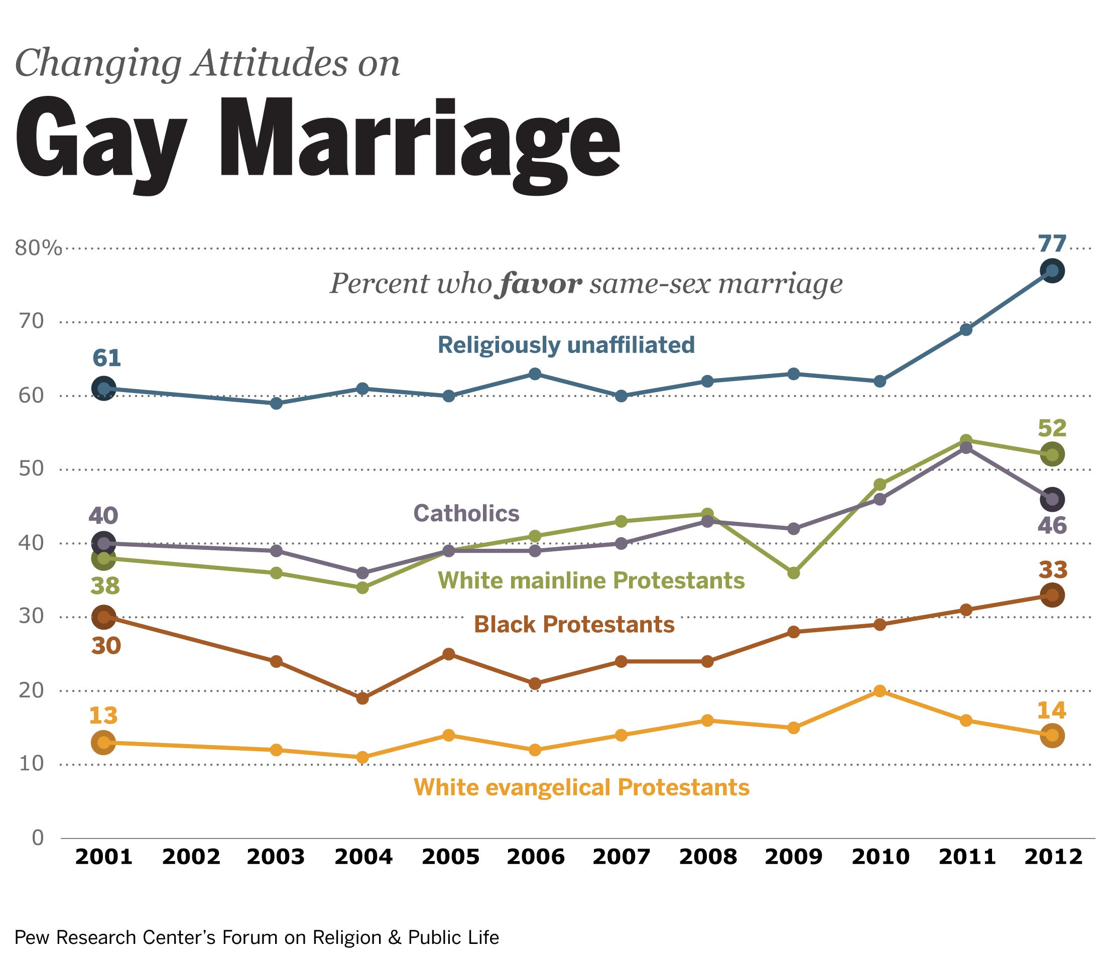 supporting marriage Religions gay